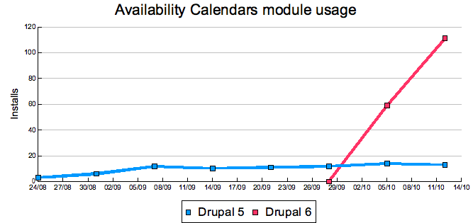 Availability Calendars module usage Drupal 5 vs Drupal 6