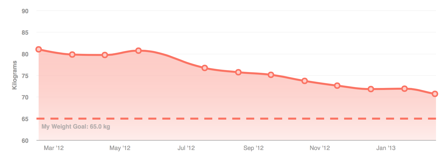 Weight loss over 1 year with Fitbit